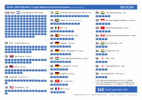 I dati dell'Ocha (Onu), aggiornati al 30 aprile 2015, sugli interventi dei Paesi nell'emergenza Nepal