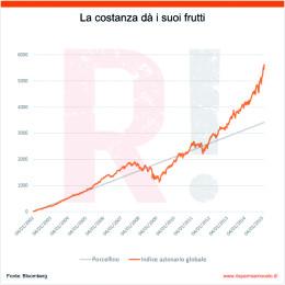 16-11-Grafico AcomeA