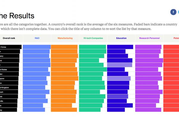 La classifica Bloomberg dei Paesi più innovativi al mondo