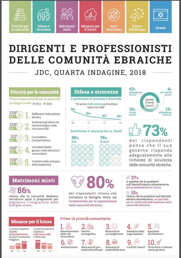 Infografica sulla ricerca sul futuro delle comunità ebraiche europee della JDC