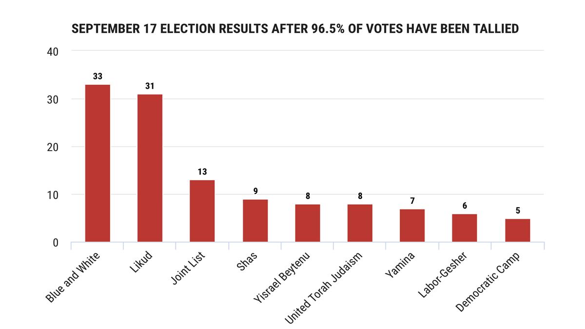 I risultati delle elezioni dopo lo spoglio del 96,5% delle schede