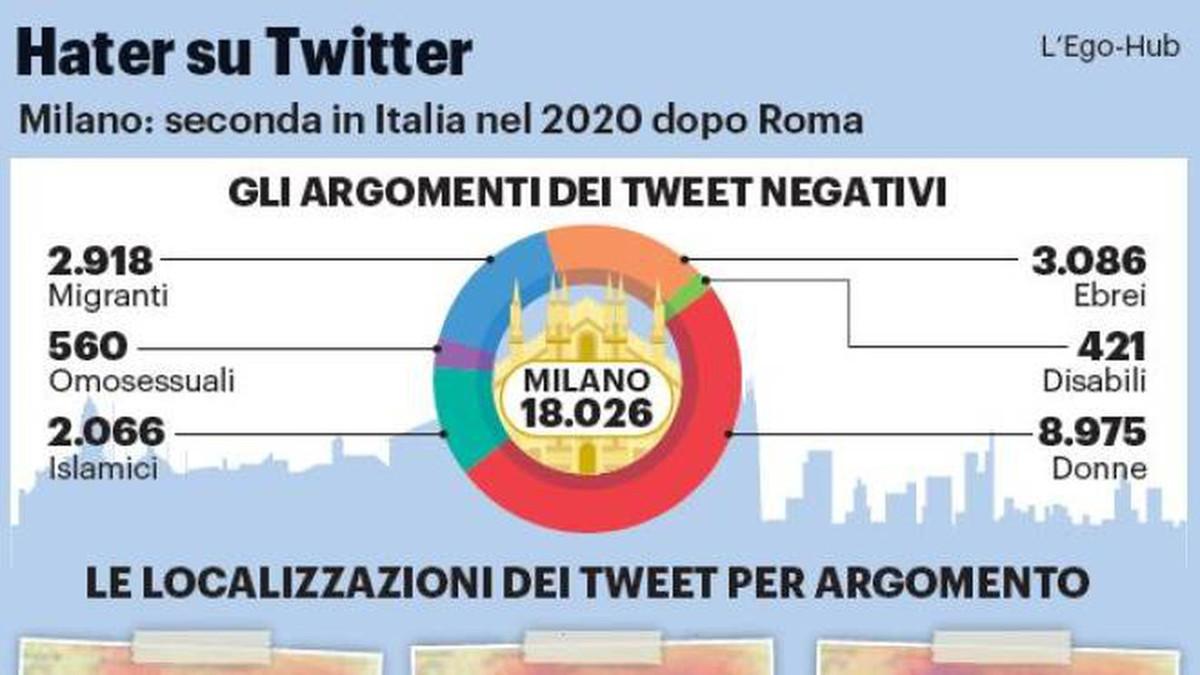 La mappa dell'intolleranza relativa a Milano